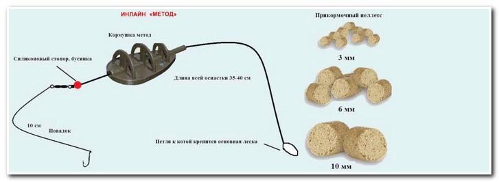 Inlayn-metod-karp